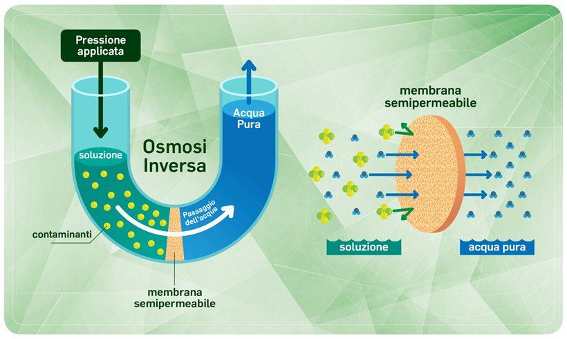 L'osmosi inversa: cos'è esattamente?